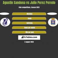 Agustin Sandona vs Julio Perez Peredo h2h player stats