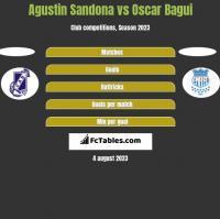 Agustin Sandona vs Oscar Bagui h2h player stats