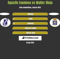 Agustin Sandona vs Walter Rioja h2h player stats