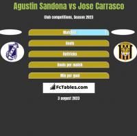 Agustin Sandona vs Jose Carrasco h2h player stats