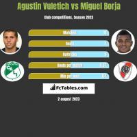 Agustin Vuletich vs Miguel Borja h2h player stats