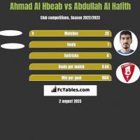 Ahmad Al Hbeab vs Abdullah Al Hafith h2h player stats