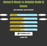Ahmad Al Hbeab vs Abdullah Khalid Al Ammar h2h player stats