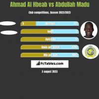 Ahmad Al Hbeab vs Abdullah Madu h2h player stats