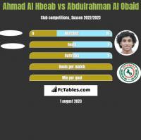 Ahmad Al Hbeab vs Abdulrahman Al Obaid h2h player stats