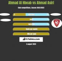 Ahmad Al Hbeab vs Ahmad Asiri h2h player stats