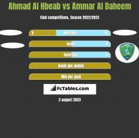 Ahmad Al Hbeab vs Ammar Al Daheem h2h player stats