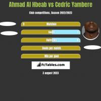 Ahmad Al Hbeab vs Cedric Yambere h2h player stats