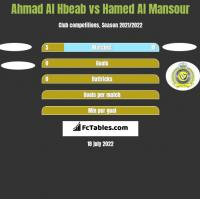 Ahmad Al Hbeab vs Hamed Al Mansour h2h player stats