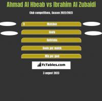 Ahmad Al Hbeab vs Ibrahim Al Zubaidi h2h player stats