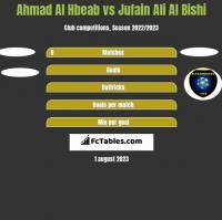 Ahmad Al Hbeab vs Jufain Ali Al Bishi h2h player stats