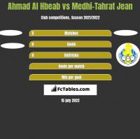 Ahmad Al Hbeab vs Medhi-Tahrat Jean h2h player stats