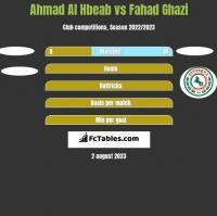 Ahmad Al Hbeab vs Fahad Ghazi h2h player stats