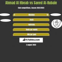 Ahmad Al Hbeab vs Saeed Al-Rubaie h2h player stats