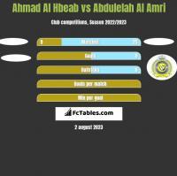 Ahmad Al Hbeab vs Abdulelah Al Amri h2h player stats