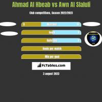 Ahmad Al Hbeab vs Awn Al Slaluli h2h player stats