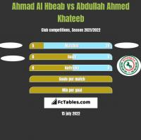 Ahmad Al Hbeab vs Abdullah Ahmed Khateeb h2h player stats