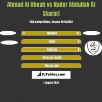 Ahmad Al Hbeab vs Nader Abdullah Al Sharari h2h player stats