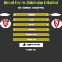 Ahmad Asiri vs Abdulkarim Al Qahtani h2h player stats