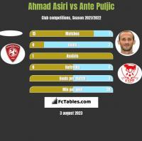 Ahmad Asiri vs Ante Puljic h2h player stats