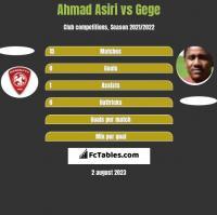 Ahmad Asiri vs Gege h2h player stats
