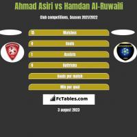 Ahmad Asiri vs Hamdan Al-Ruwaili h2h player stats