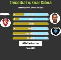 Ahmad Asiri vs Hasan Kadesh h2h player stats