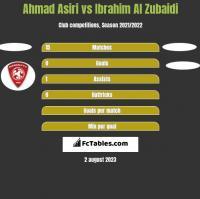 Ahmad Asiri vs Ibrahim Al Zubaidi h2h player stats
