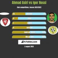 Ahmad Asiri vs Igor Rossi h2h player stats