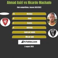 Ahmad Asiri vs Ricardo Machado h2h player stats