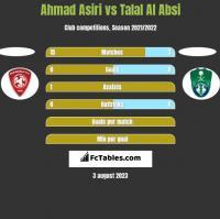 Ahmad Asiri vs Talal Al Absi h2h player stats
