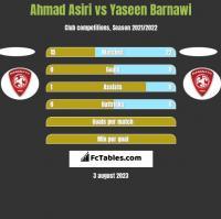 Ahmad Asiri vs Yaseen Barnawi h2h player stats