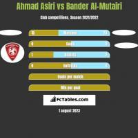 Ahmad Asiri vs Bander Al-Mutairi h2h player stats