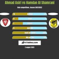 Ahmad Asiri vs Hamdan Al Shamrani h2h player stats