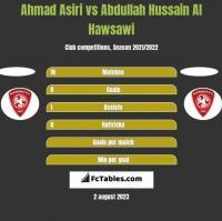 Ahmad Asiri vs Abdullah Hussain Al Hawsawi h2h player stats