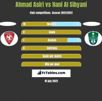 Ahmad Asiri vs Hani Al Sibyani h2h player stats