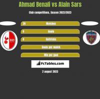 Ahmad Benali vs Alain Sars h2h player stats