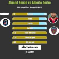 Ahmad Benali vs Alberto Gerbo h2h player stats