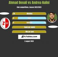 Ahmad Benali vs Andrea Nalini h2h player stats
