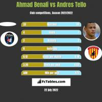 Ahmad Benali vs Andres Tello h2h player stats