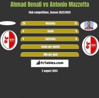 Ahmad Benali vs Antonio Mazzotta h2h player stats