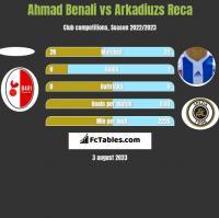 Ahmad Benali vs Arkadiuzs Reca h2h player stats