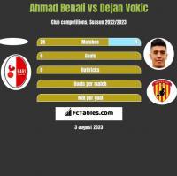 Ahmad Benali vs Dejan Vokic h2h player stats