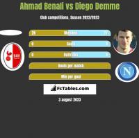 Ahmad Benali vs Diego Demme h2h player stats