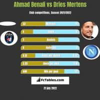 Ahmad Benali vs Dries Mertens h2h player stats