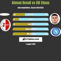 Ahmad Benali vs Elif Elmas h2h player stats