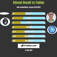 Ahmad Benali vs Fabian h2h player stats