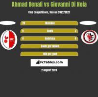 Ahmad Benali vs Giovanni Di Noia h2h player stats