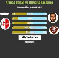 Ahmad Benali vs Grigoris Kastanos h2h player stats
