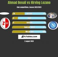 Ahmad Benali vs Hirving Lozano h2h player stats